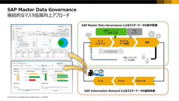 SAP MDGとSAP Information Stewardによるデータ品質向上アプローチ
