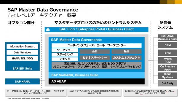 SAP MDGのアーキテクチャ