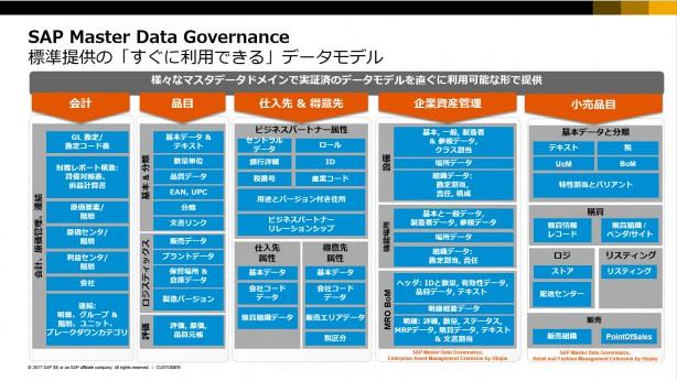 SAP MDGが提供するデータモデル