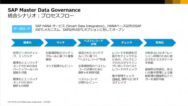 SAP MDGの統合シナリオ