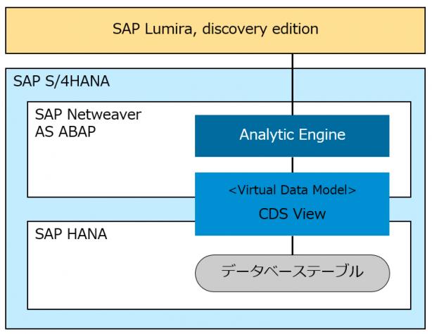 SAP Lumira, discovery edition から SAP S/4HANA のライブデータを参照する仕組み