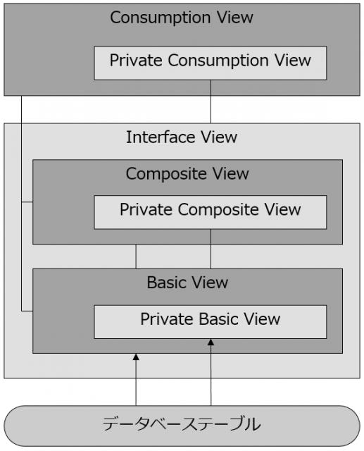 CDS View のタイプと各タイプの関係