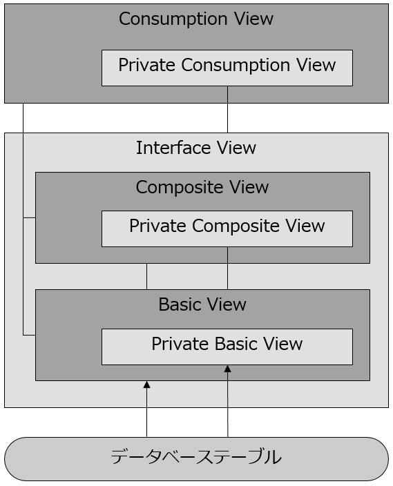 SAP S/4HANA のライブデータを BI ツールから参照するための