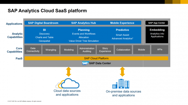 SAP Analytics Cloud 全体像