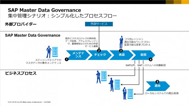 SAP MDGの集中管理シナリオ