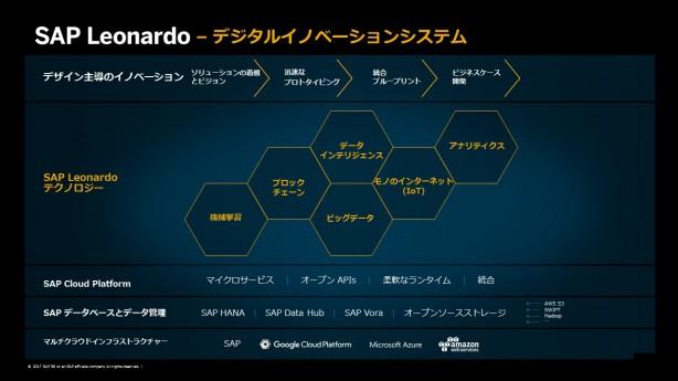 SAP Leonardo デジタルイノベーションシステム