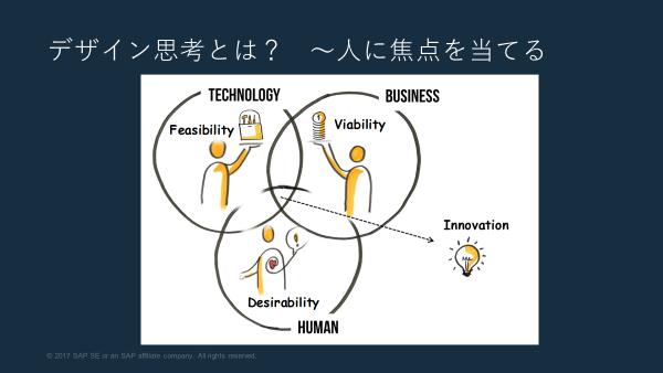 Human Desirabilityから発想を広げるデザイン思考のフレームワーク(出典:SAP)