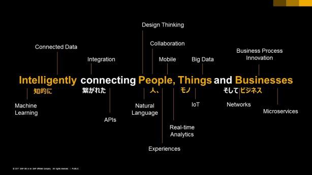SAP Leonardoによるデジタル変革のビジョン