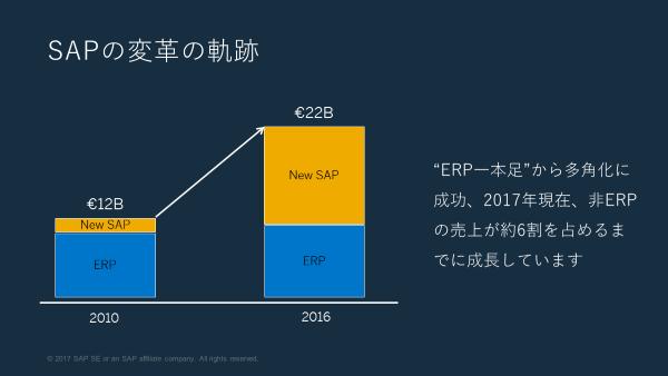SAPは6年間で事業のポートフォリオを6割見直す大改革に成功した(出典:SAP)