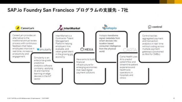 SAP.io Foundryの支援先スタートアップ一覧(出典:SAP)