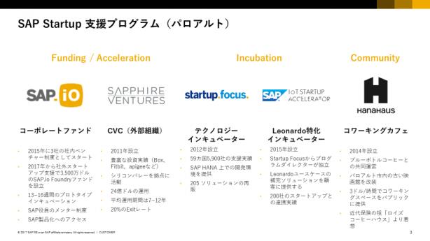 SAPシリコンバレーが多様に展開するスタートアップ支援プログラムの一覧(出典:SAP)