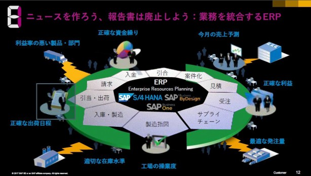 ※図1:SAPのERPによる業務システムとデータの統合化