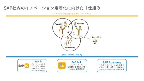 SAPがイノベーションの定着化に向けて社内で展開する仕組み(出典:SAP)