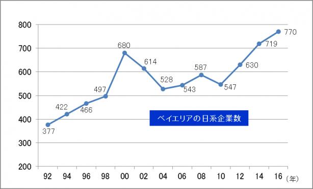 リーマンショック、東日本大震災の二度の落ち込みを経て、シリコンバレーに進出する日系企業数は過去最多となっている(出典:ジェトロ)