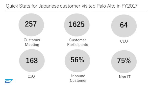 2017年には1625名の日本企業のリーダーがSAPシリコンバレーに殺到し、その先行事例に学んでいます(出典:SAP)
