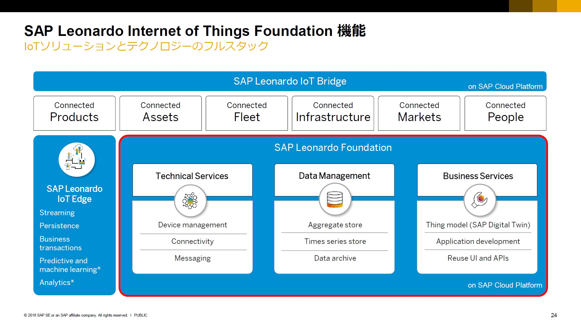 15. IoT Foundation