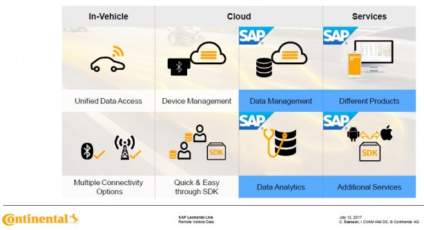 Continental_SAP
