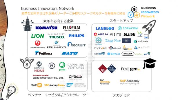 SAPジャパンが2018年3月に発足したオープンイノベーションコミュニティ「Business Innovators Network」(出典:SAPジャパン)