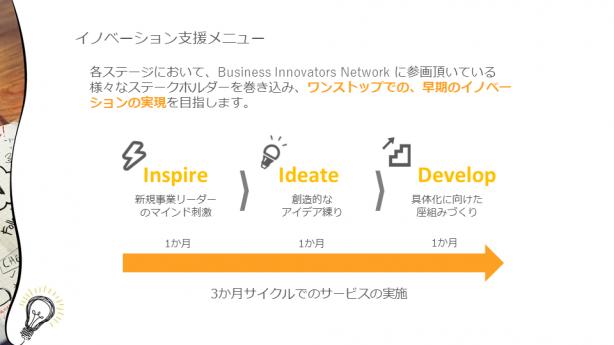 TechLab(仮称)で提供されるイノベーション支援メニューでは、変革を志す日本企業に向けたソフト面の提供を行う(出典:SAPジャパン)