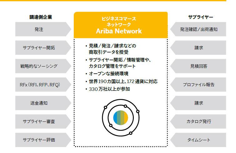 SAP Ariba を今一度知ろう! | SAPジャパン ブログ