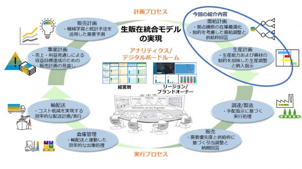 生販在・PDCAサイクルの全社統合2