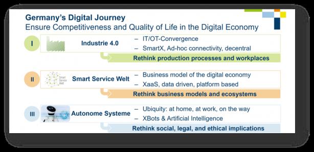 I40 - Smart Service Welt - Autonome Systeme