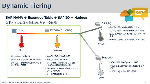 SAP HANAのダイナミックティアリング