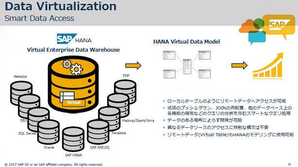 データの仮想化