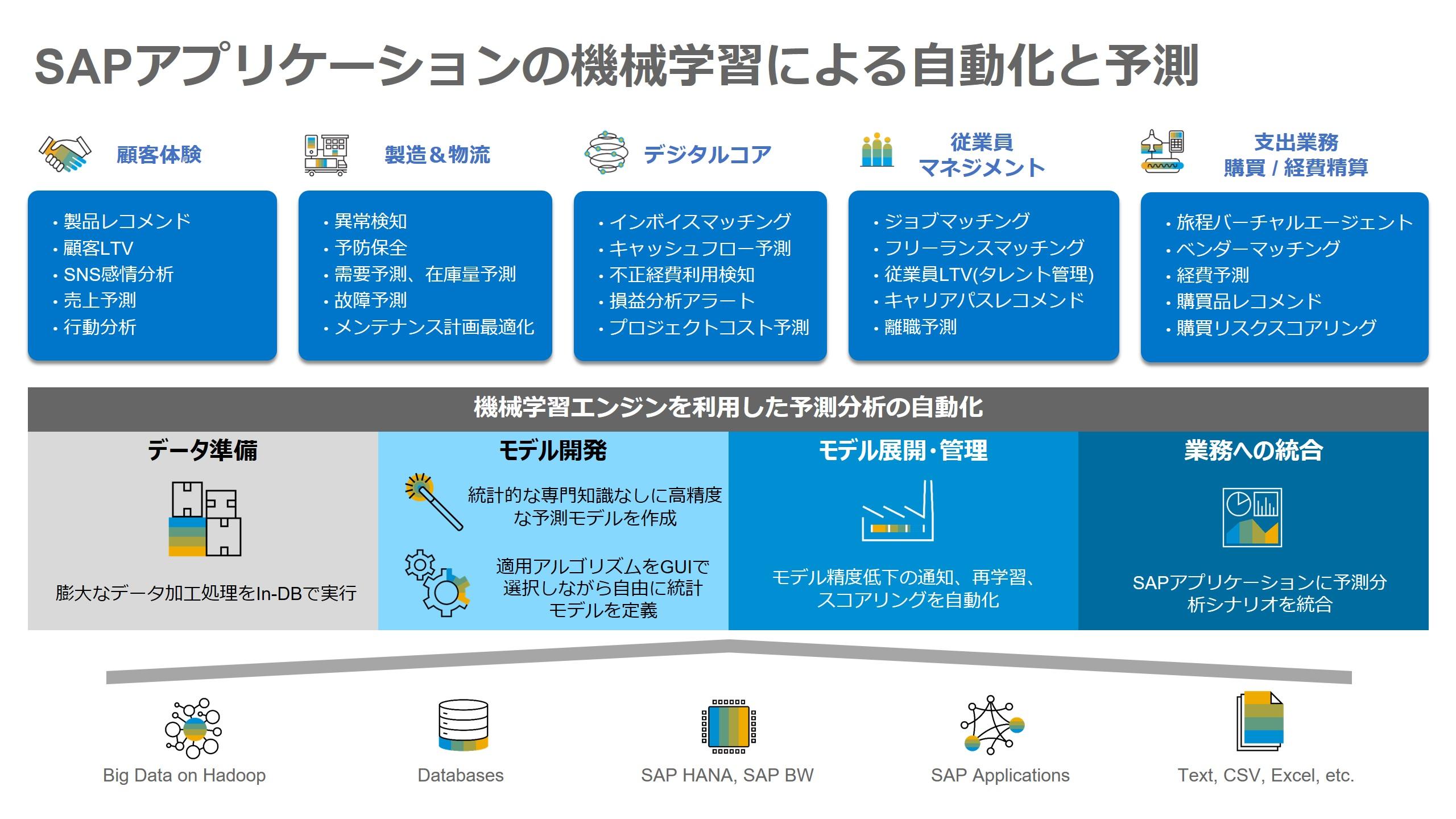 SAPアプリケーションの機械学習適用範囲