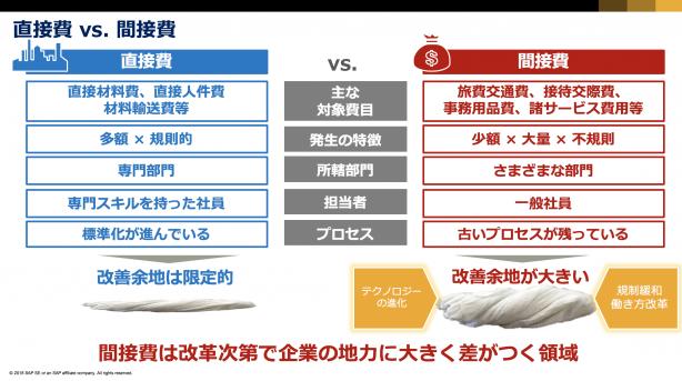 ★★4. 間接費改革