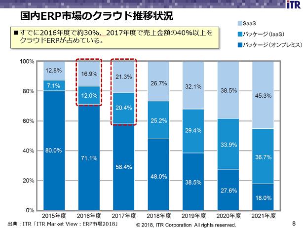 国内ERP市場のクラウド推移状況