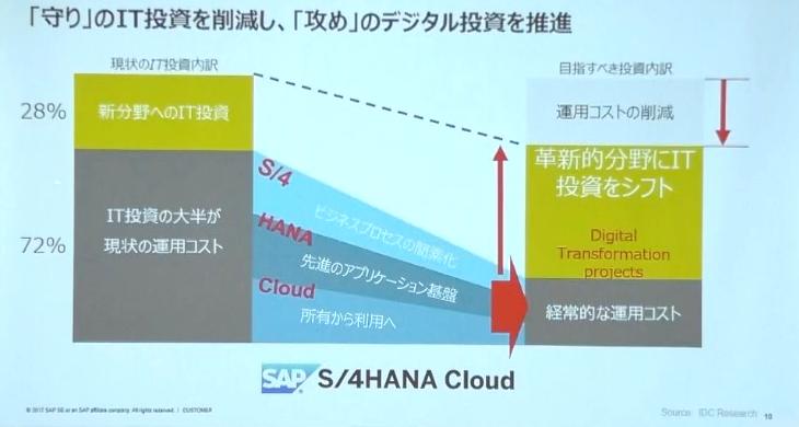 クラウド化で日本企業のIT投資を未来のデジタル投資に振り向ける