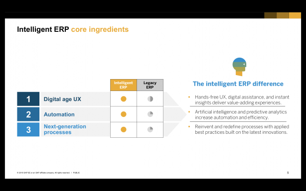SAP Prague Intelligent ERP