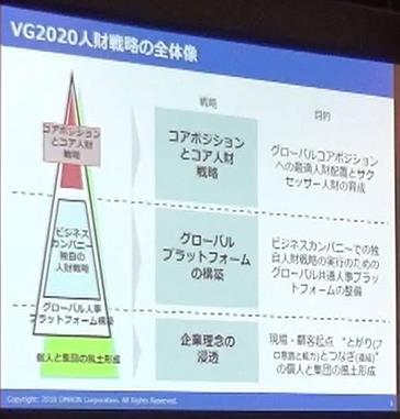 3つの戦略から構成されるオムロン「VG 2020」の人財育成ビジョン