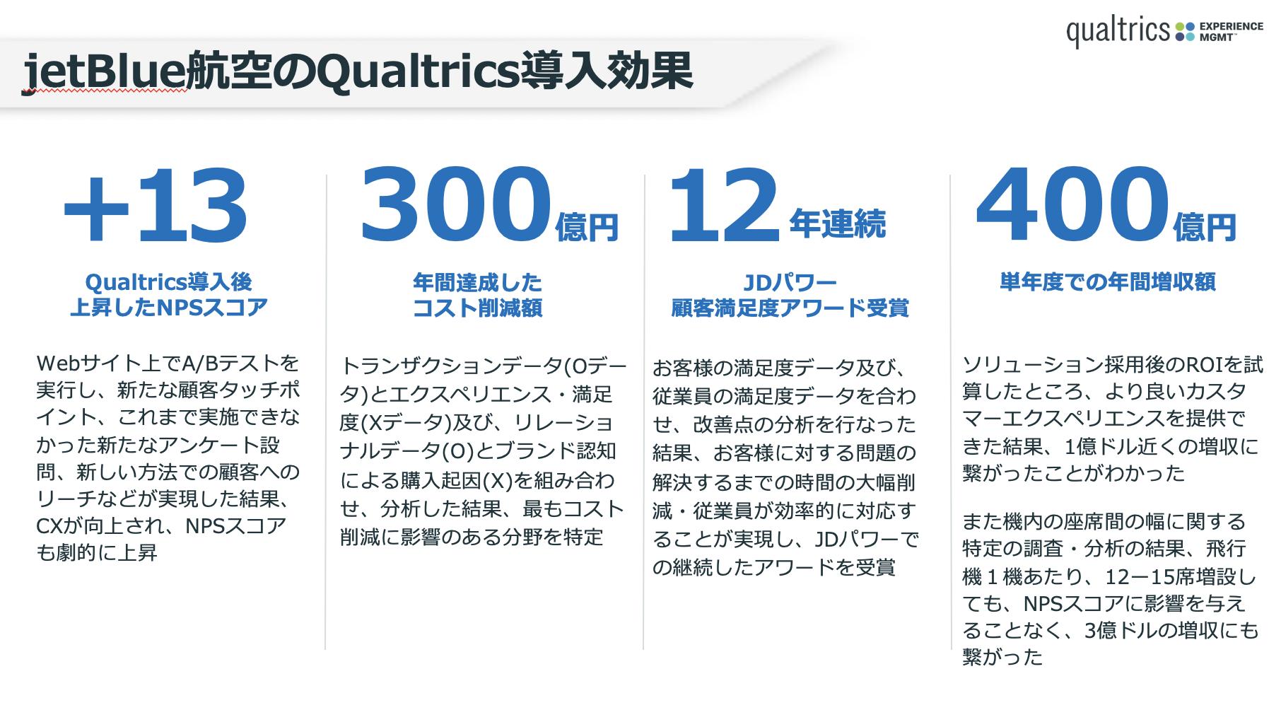 ★jetBlue航空のQualtrics導入効果