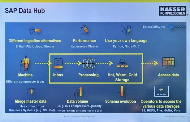 SAP Data Hub 利用概念図