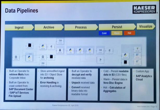 SAP Data Hubのデータパイプライン機能