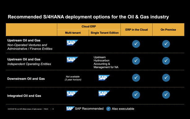 SAP-Strategy-and-Roadmap-for-OG-3