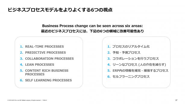 ビジネスプロセスをよりよくする6つの視点