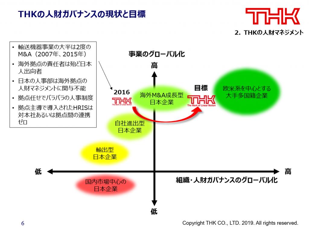 THKの人財ガバナンスの現状と目標