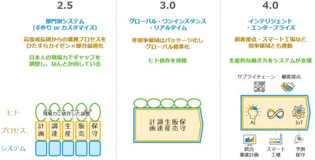 資料: SAPジャパン(※講演資料 p24より)