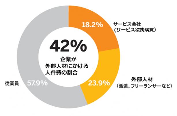 企業が外部人材にかける人件費の割合