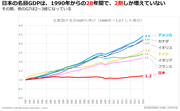 資料: SAPジャパン(※講演資料p8より)