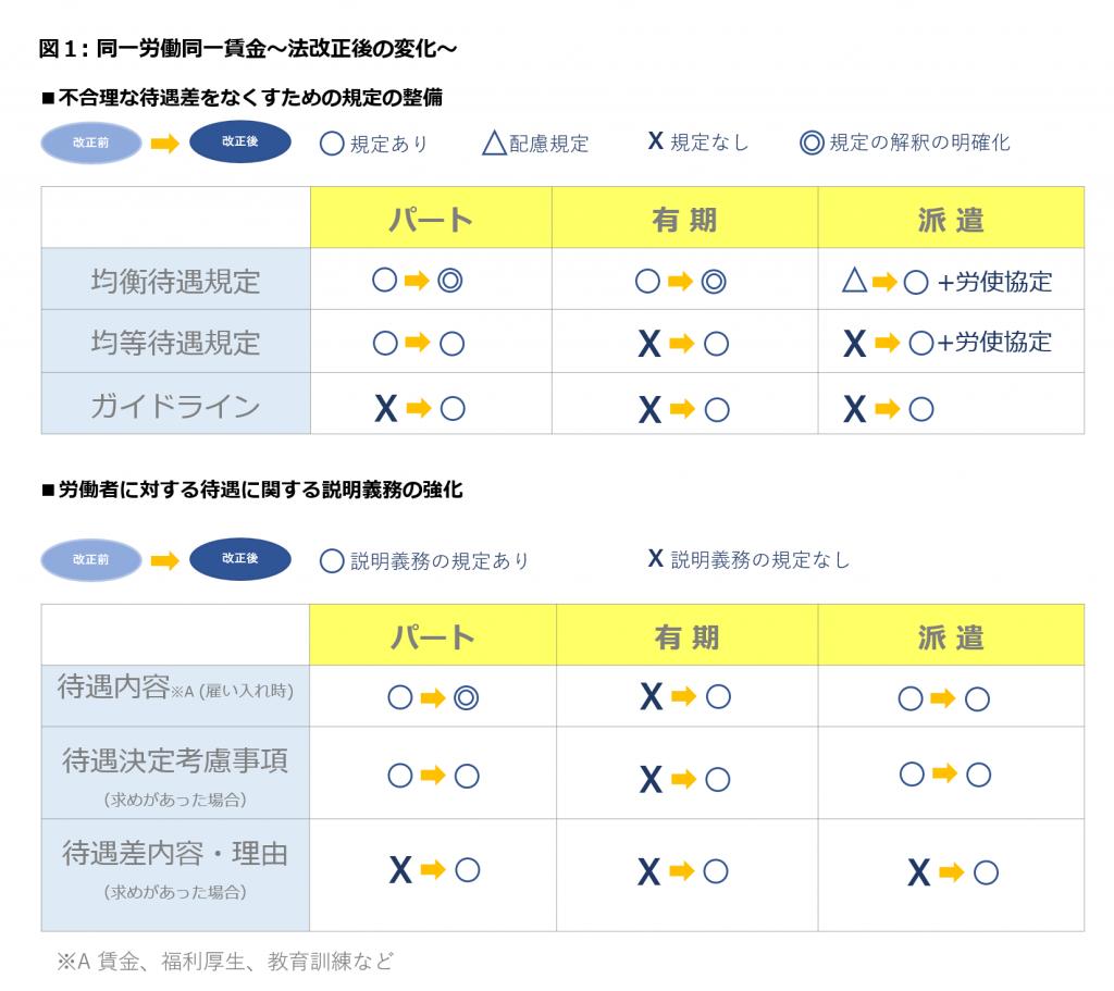 (出典: 厚生労働省「同一労働同一賃金」ページより https://www.mhlw.go.jp/hatarakikata/same.html)