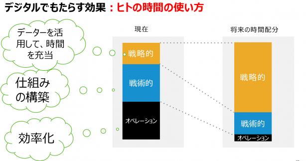 資料: SAPジャパン(※講演資料p35より)