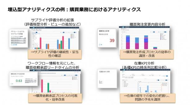 購買領域におけるEmbedded Analyticsの例