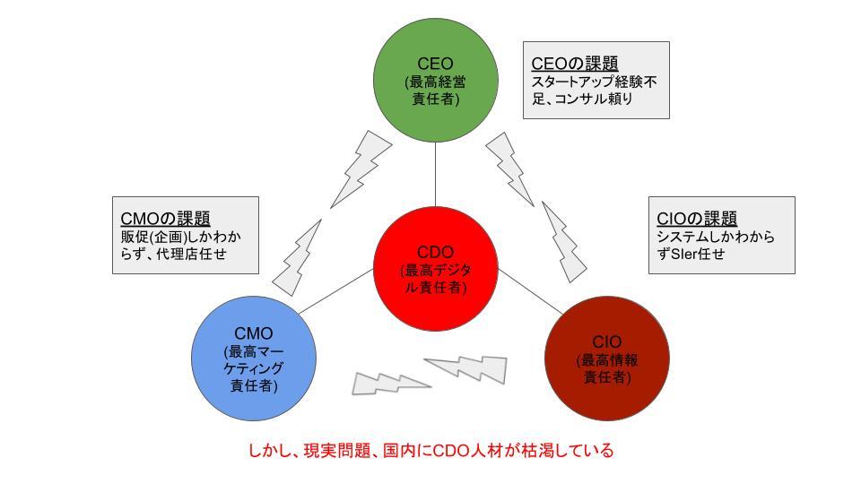 CEO、CMO、CIOを円滑につなぐためのCDO【出典】デジタルシフトウェーブ資料より引用