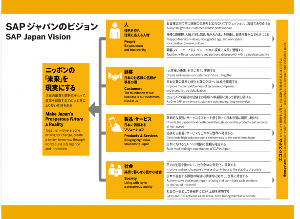 「ニッポンの未来を現実にする」SAP Japan Vision 2032