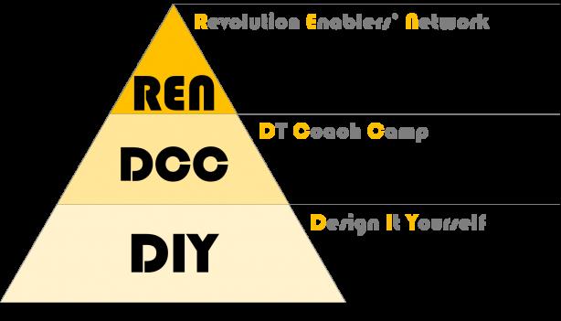 DIYピラミッド