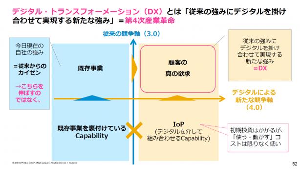 SAP村田の講演資料から抜粋#3